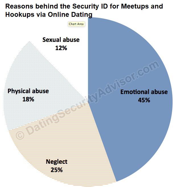 Gratis dating webbplatser AZ